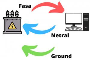 Akibat Kabel Netral dan Ground Digabung