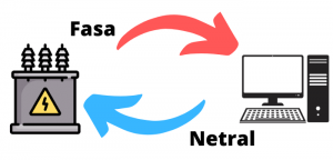 Fungsi Kabel Grounding dan Netral