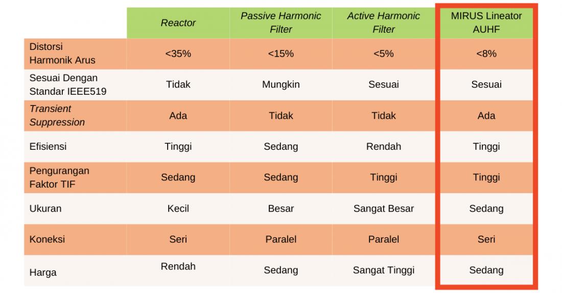 Solusi Cara Mengatasi Harmonik